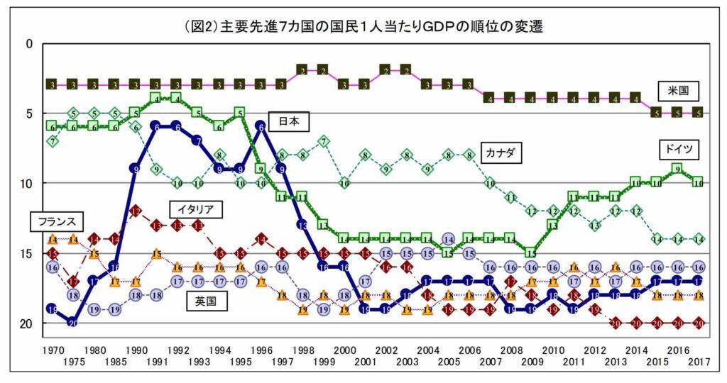 主要先進7ヶ国の国民1人当たりGDPの順位の変遷
