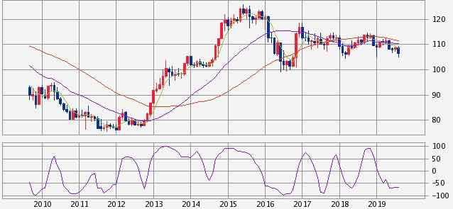 過去10年のドル円為替レート推移