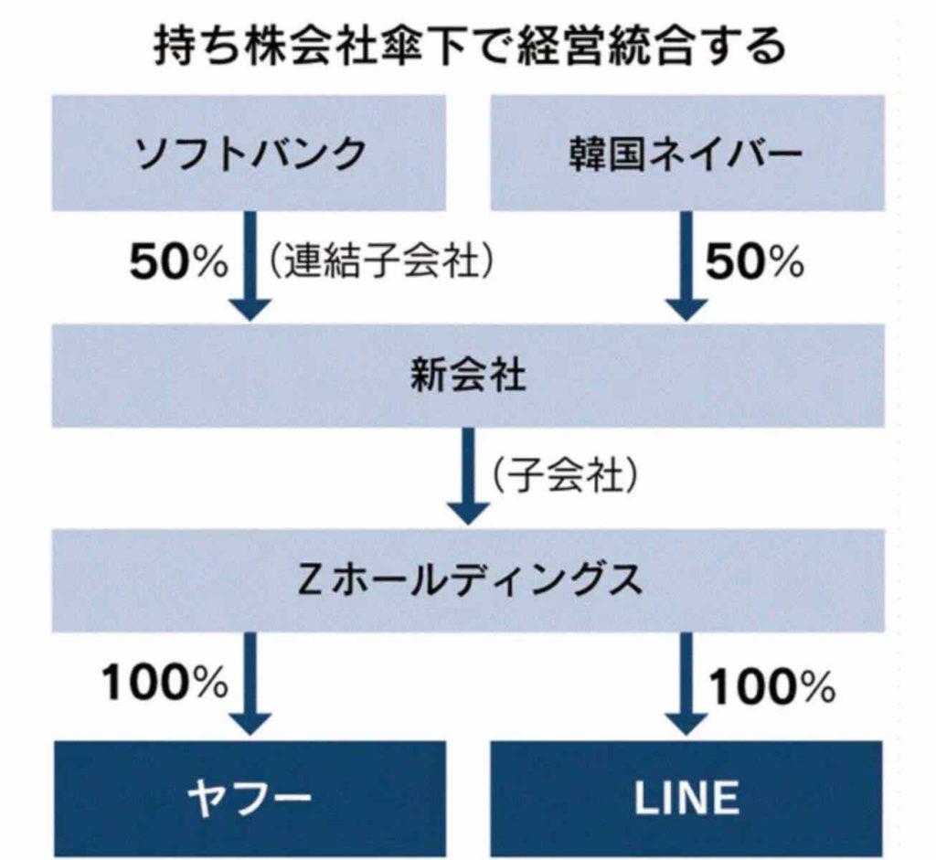 YahooとLINEの経営統合スキーム