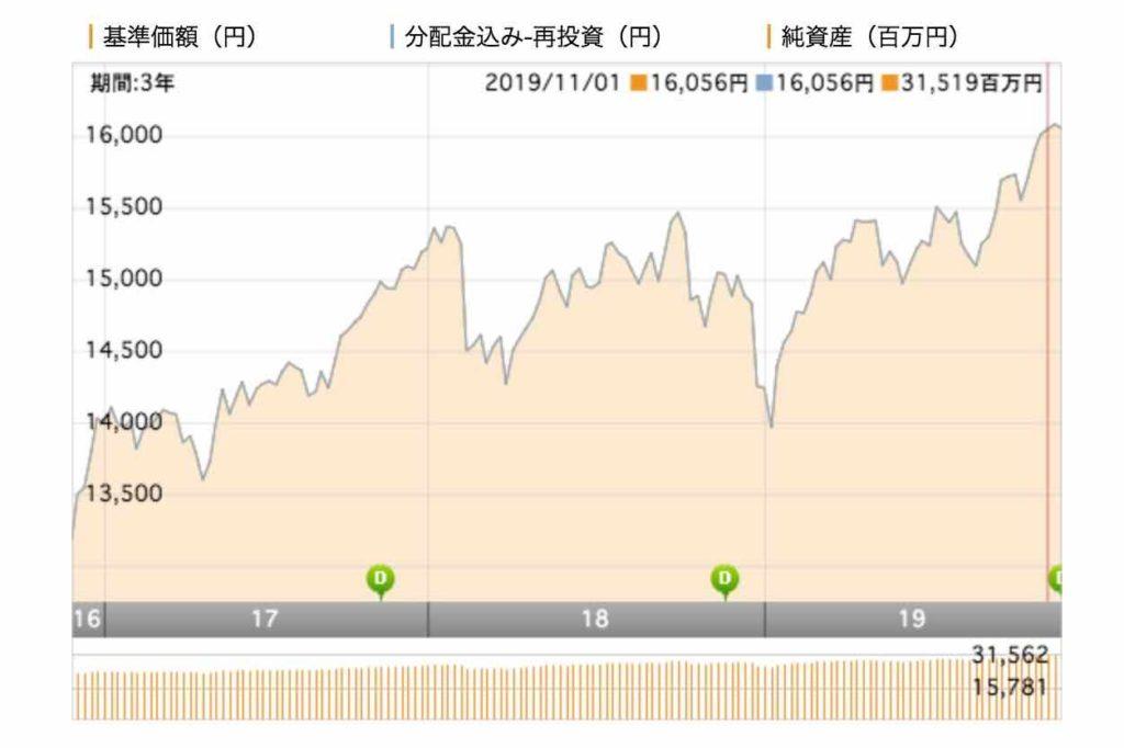 三井住友TAM-SBI資産設計オープン(資産成長型) 基準価額推移