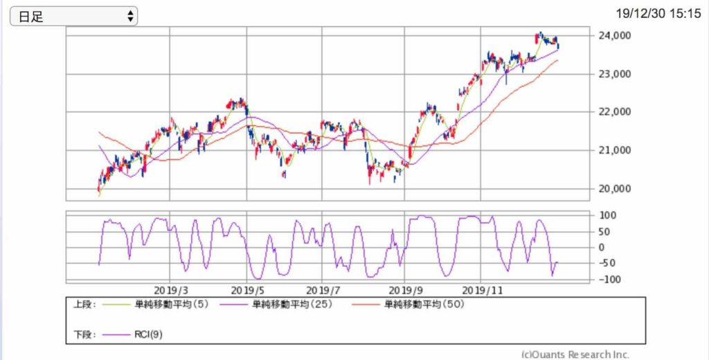 2019年の株価の動き