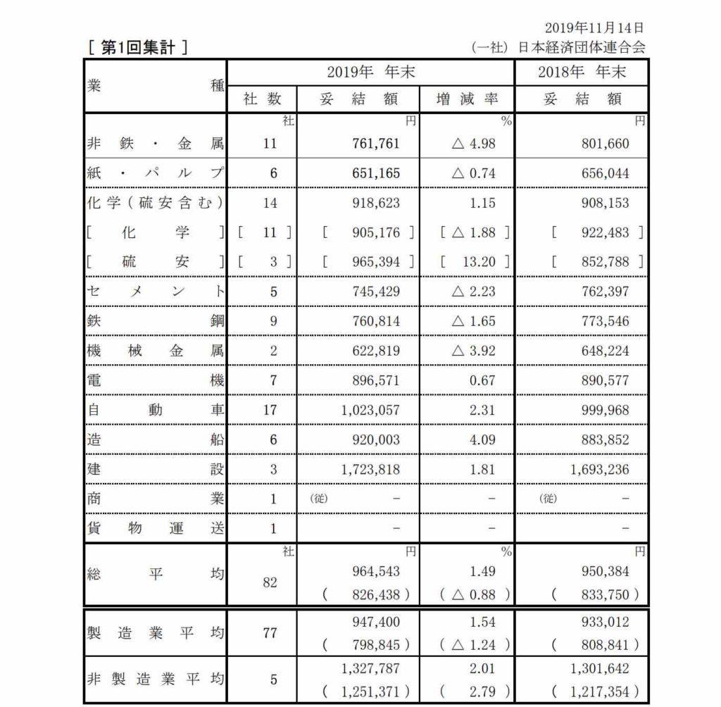 2019年冬のボーナスの支給額