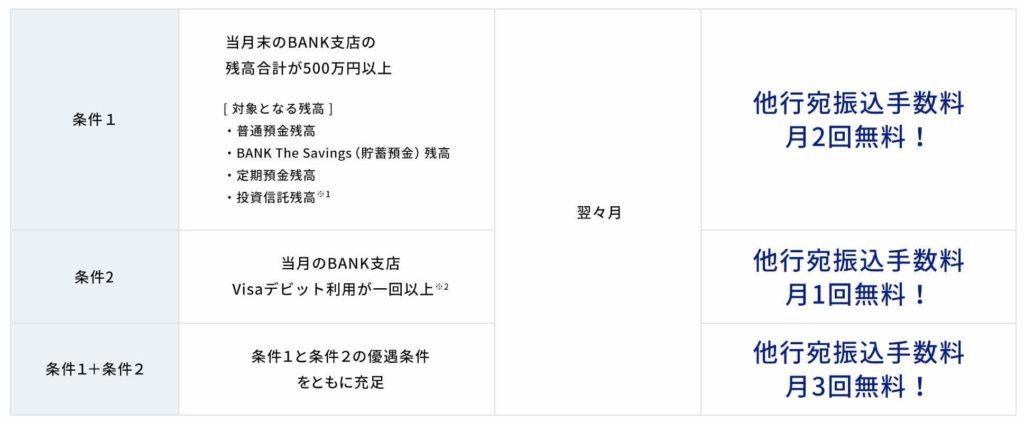 あおぞら銀行BANK支店 他行振込手数料無料の条件