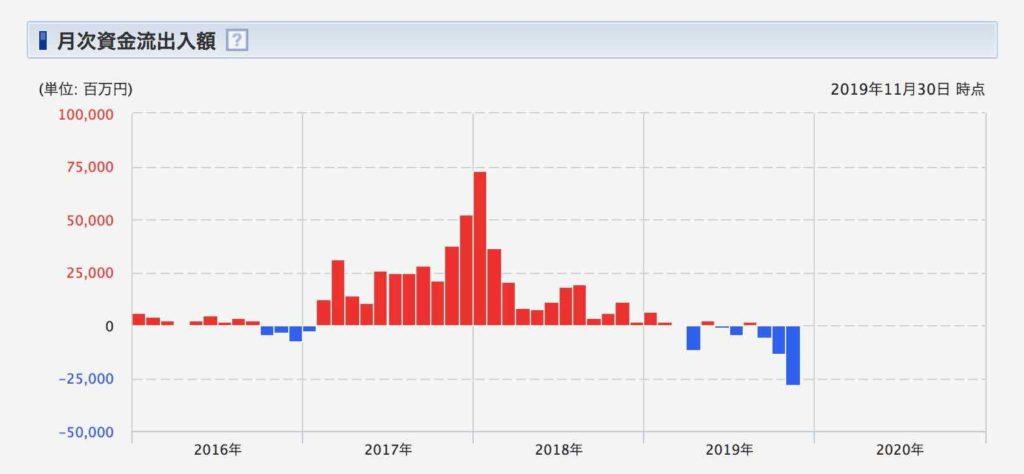 レオス-ひふみプラスの月次資金流出入額