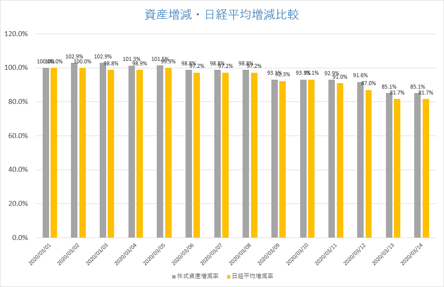 コロナショック 株式資産増減・日経平均株価増減比較