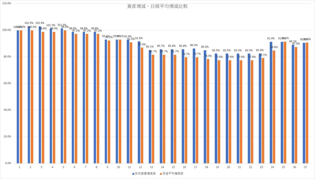 コロナショック 株式資産増減・日経平均株価増減比較 その後の状況