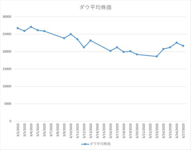 ニューヨークダウ平均株価