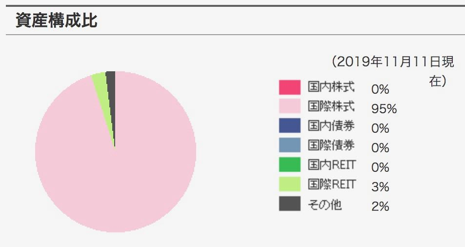 三井住友TAM-SMT グローバル株式インデックス・オープン 資産構成比