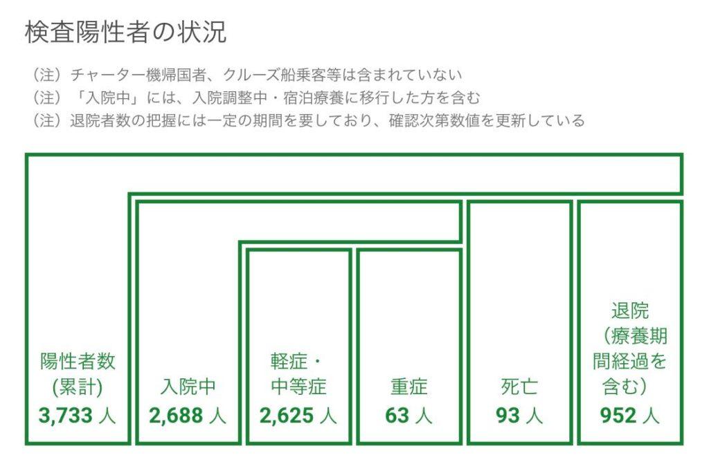東京都の陽性患者の状況