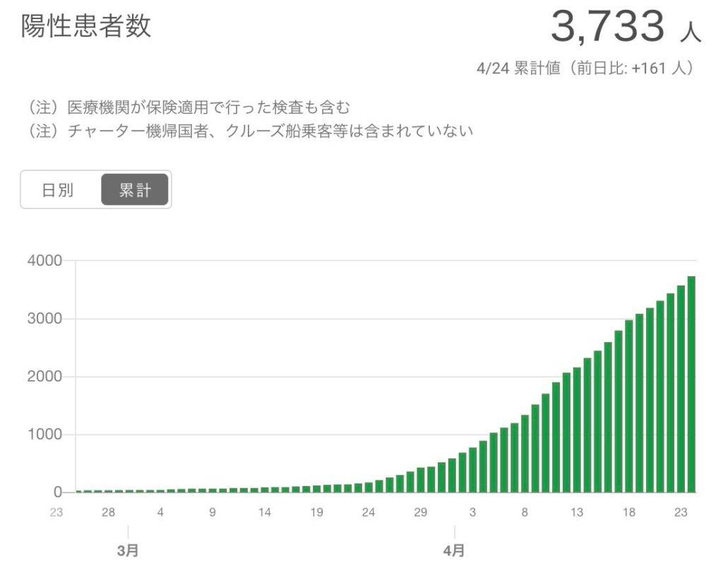 東京都の累計陽性患者数