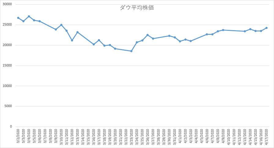 ダウ平均株価推移