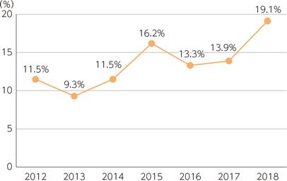 総務省「企業のテレワーク導入率の推移」