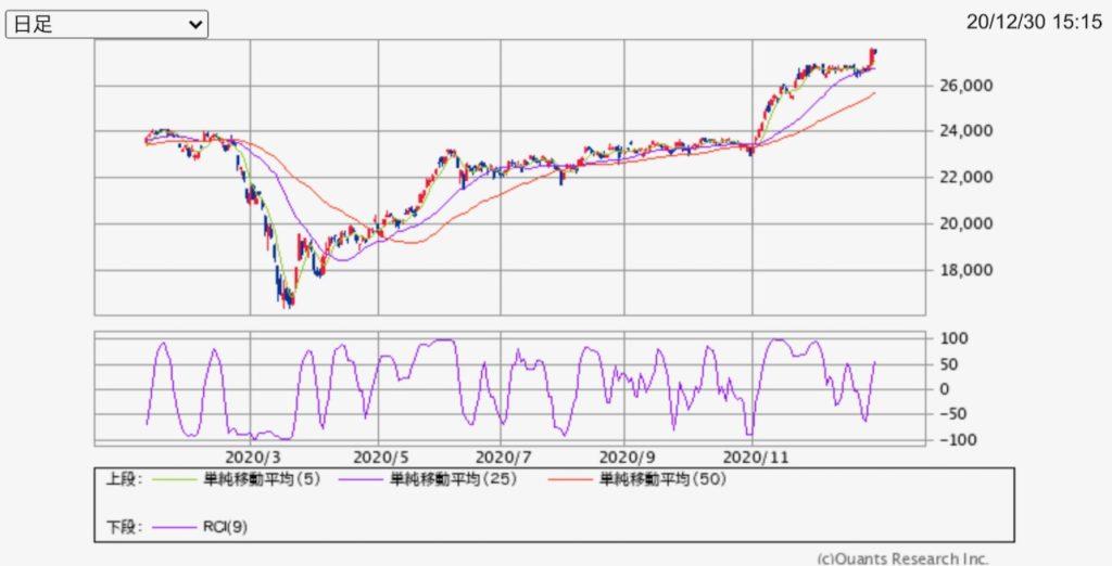 2020年の株価の動き