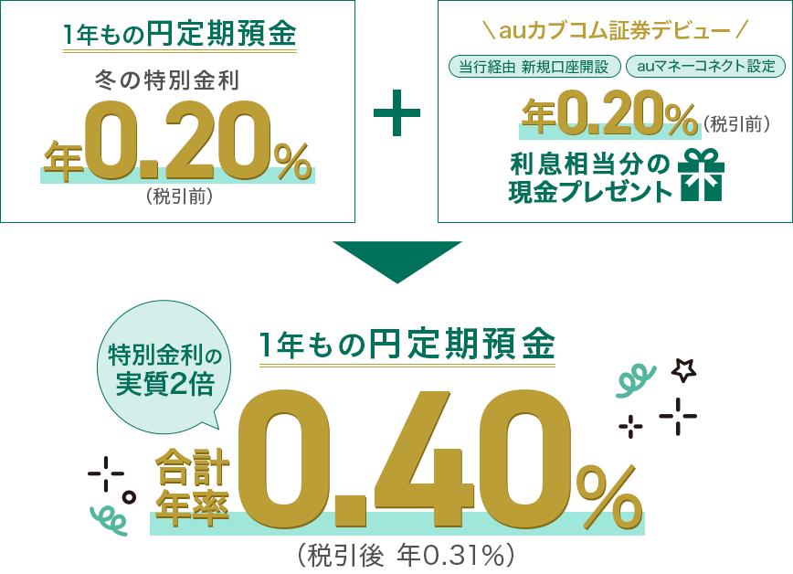 auじぶん銀行定期預金金利実質0.4%キャンペーンの概要
