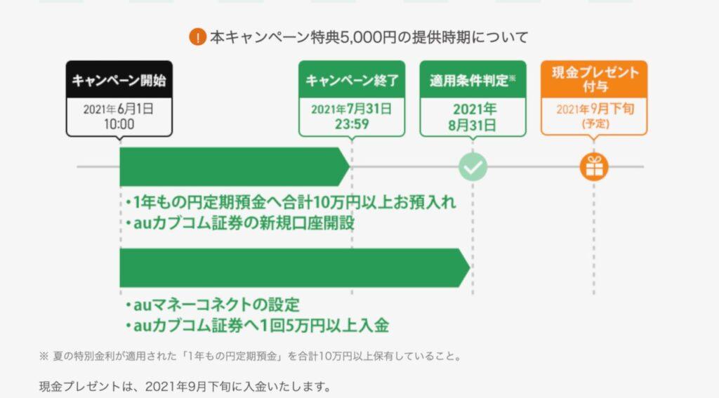 auじぶん銀行 期間限定10,000円プレゼントの条件