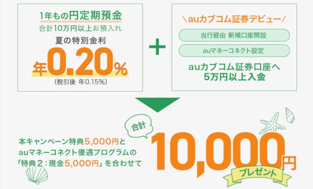 auじぶん銀行 期間限定10,000円プレゼントの概要